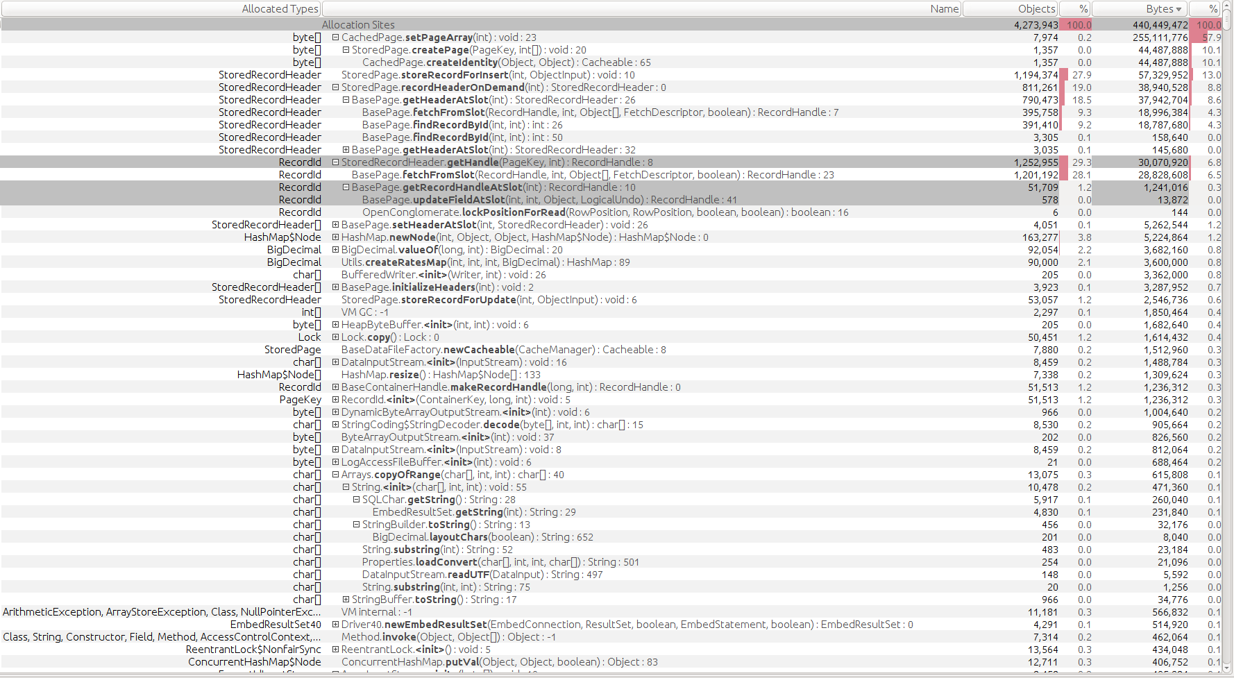 Tool - Allocation Sites