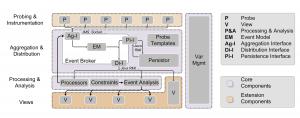 ReMinds Framework