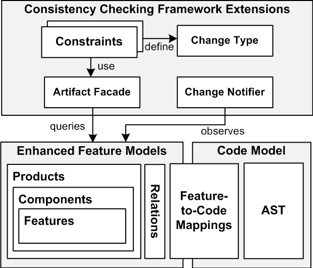 Tool architecture comprising enhanced feature models, feature-to-code mappings, and consistency checking between co-evolving prototypes and clones.